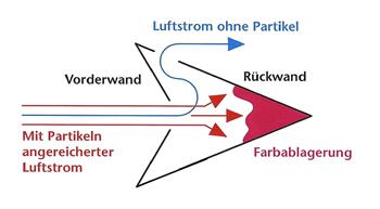 Luftstrom_kl